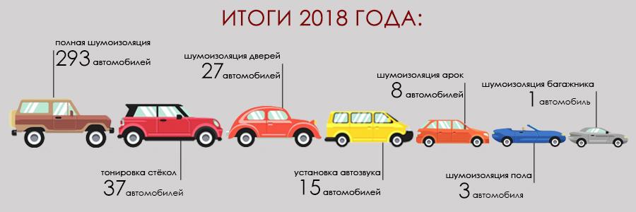Итоги 2018 года
